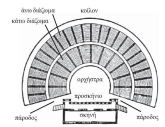 Τα μέρη ενός Αρχαιοελληνικού Θεάτρου