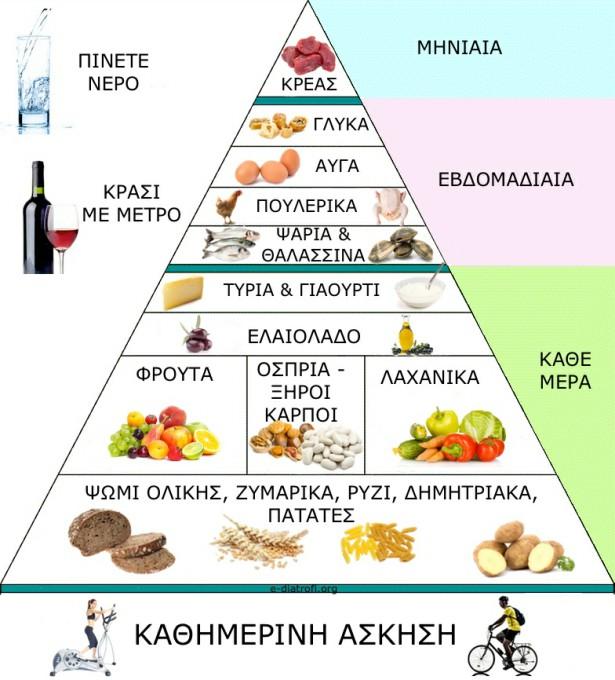 Μεσογειακή-Διατροφή-Πυραμίδα